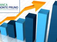Banca Monte Pruno. A fine agosto la crescita è trainata dal Vallo di Diano e da Fisciano