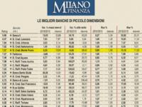 La Banca Monte Pruno ai vertici della classifica nazionale delle banche di piccole dimensioni