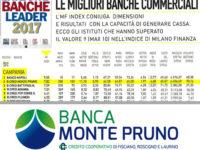 Atlante delle Banche Leader 2017. La Banca Monte Pruno prima BCC in Campania, quarta in Italia