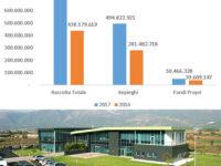 Utile netto di 3,2 milioni di euro. Nuovo anno da record per la Banca Monte Pruno