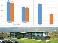 Banca Monte Pruno. Il primo semestre del 2018 in forte crescita, +90 milioni di raccolta e impieghi