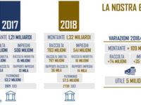 La Banca Monte Pruno batte ogni record e si conferma la BCC più grande del Sud Italia