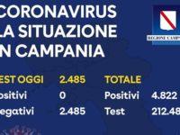 Covid-19. Per la prima volta in Campania si registrano zero casi positivi