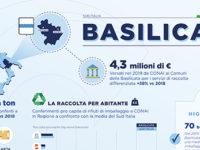 In Basilicata cresce la raccolta differenziata degli imballaggi. Numeri importanti dal CONAI