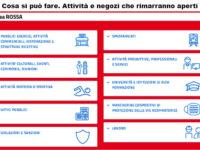 Campania in zona rossa: cosa si può fare. Attività e negozi che rimarranno aperti