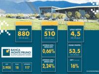 """La Banca Monte Pruno si racconta. """"Bilancio 2020: il videoclip del nostro anno"""""""