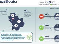 Le Regioni Italiane e la sfida della neutralità climatica. Tra le performance incoraggianti risulta anche la Basilicata